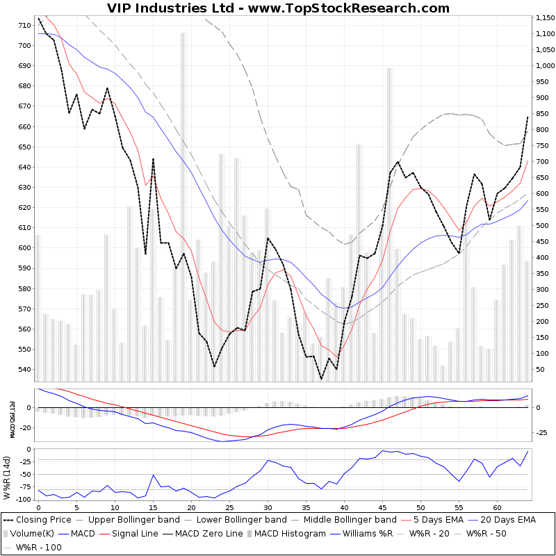 ThreeMonthsTechnicalAnalysis Technical Chart for VIP Industries Ltd