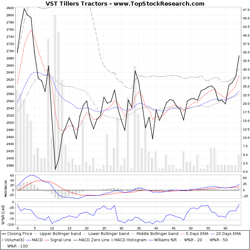 ThreeMonthsTechnicalAnalysis Technical Chart for VST Tillers Tractors