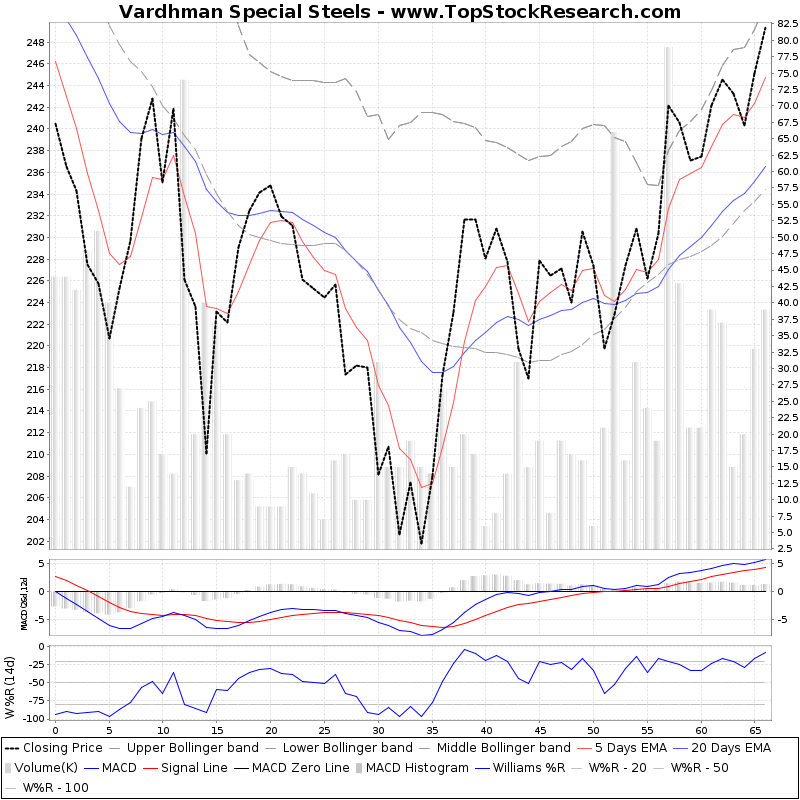 ThreeMonthsTechnicalAnalysis Technical Chart for Vardhman Special Steels