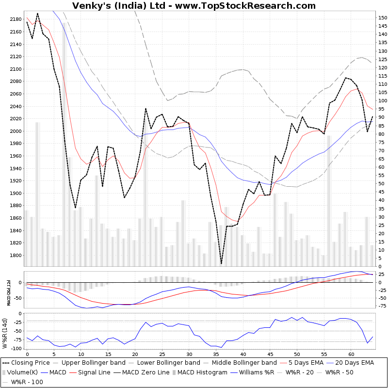 ThreeMonthsTechnicalAnalysis Technical Chart for Venkys (India) Ltd