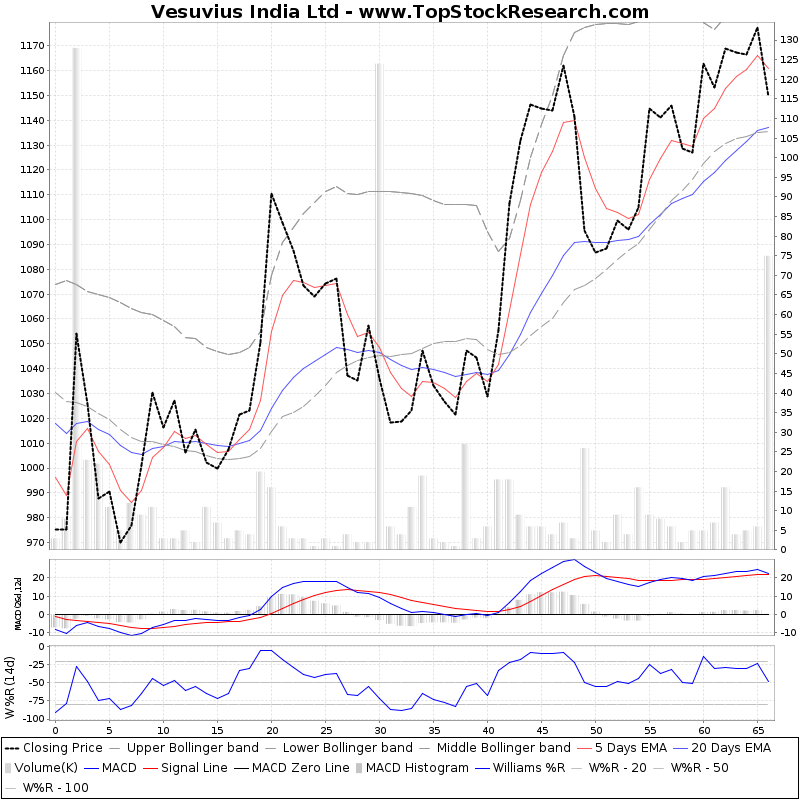 ThreeMonthsTechnicalAnalysis Technical Chart for Vesuvius India Ltd