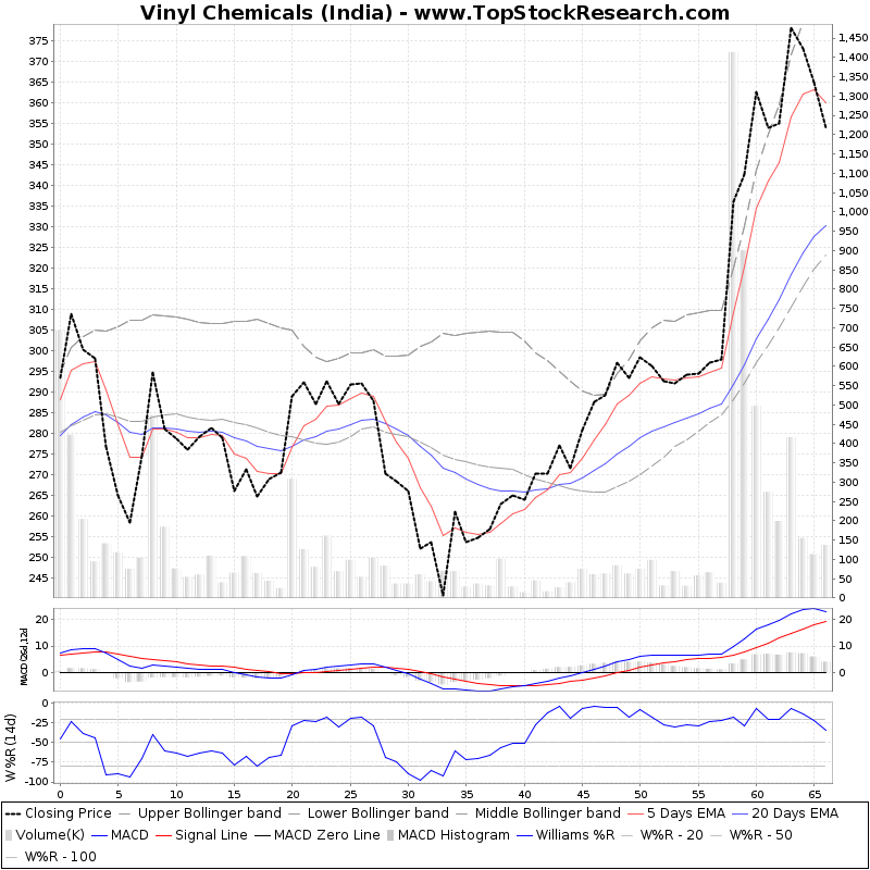 ThreeMonthsTechnicalAnalysis Technical Chart for Vinyl Chemicals (India)