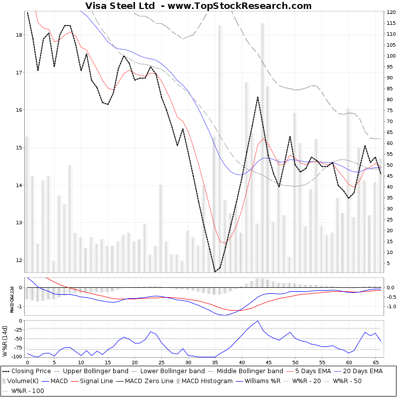 ThreeMonthsTechnicalAnalysis Technical Chart for Visa Steel Ltd