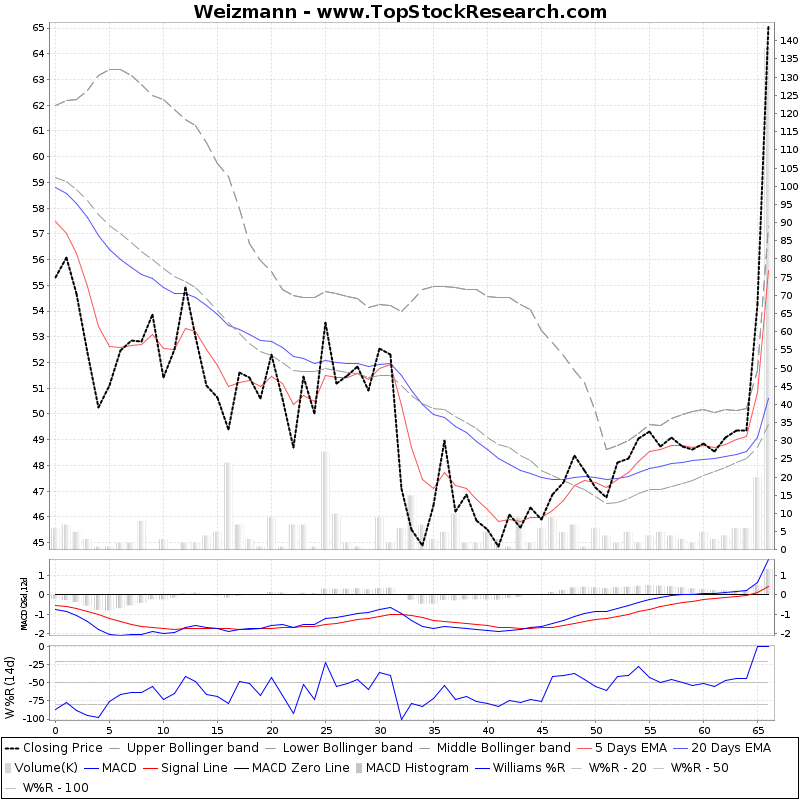 ThreeMonthsTechnicalAnalysis Technical Chart for Weizmann