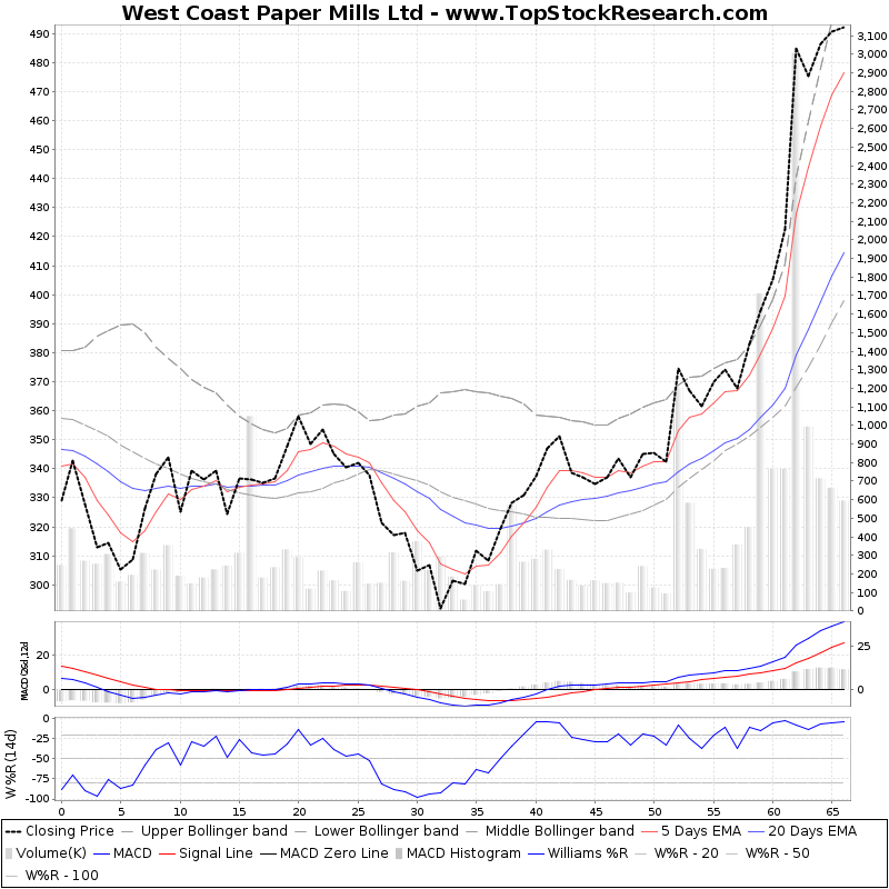 ThreeMonthsTechnicalAnalysis Technical Chart for West Coast Paper Mills Ltd