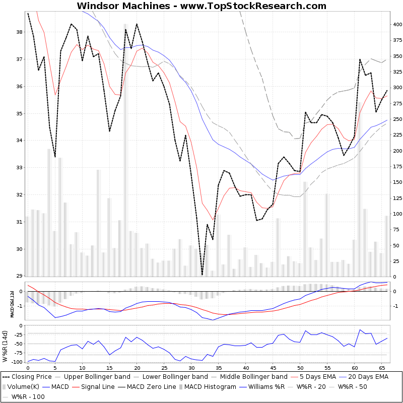 ThreeMonthsTechnicalAnalysis Technical Chart for Windsor Machines