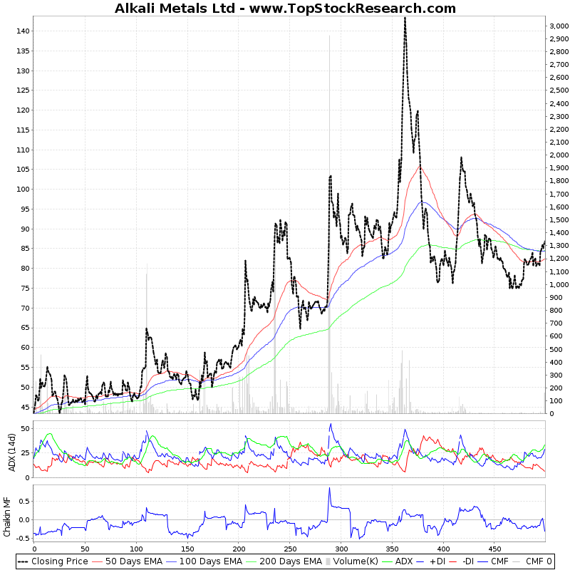 TwoYearTechChart of Alkali Metals Ltd