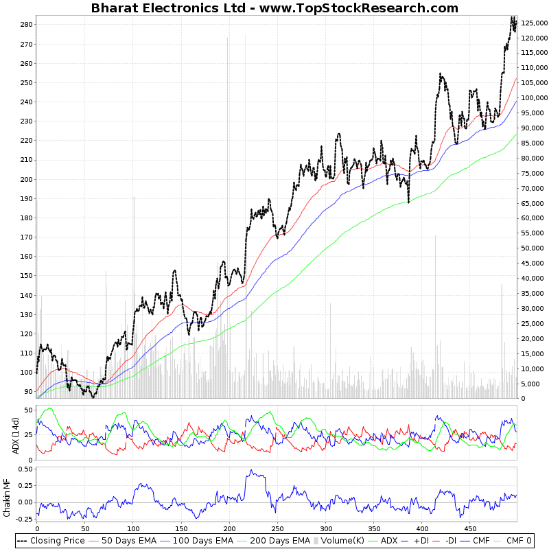 TwoYearTechChart of Bharat Electronics Ltd