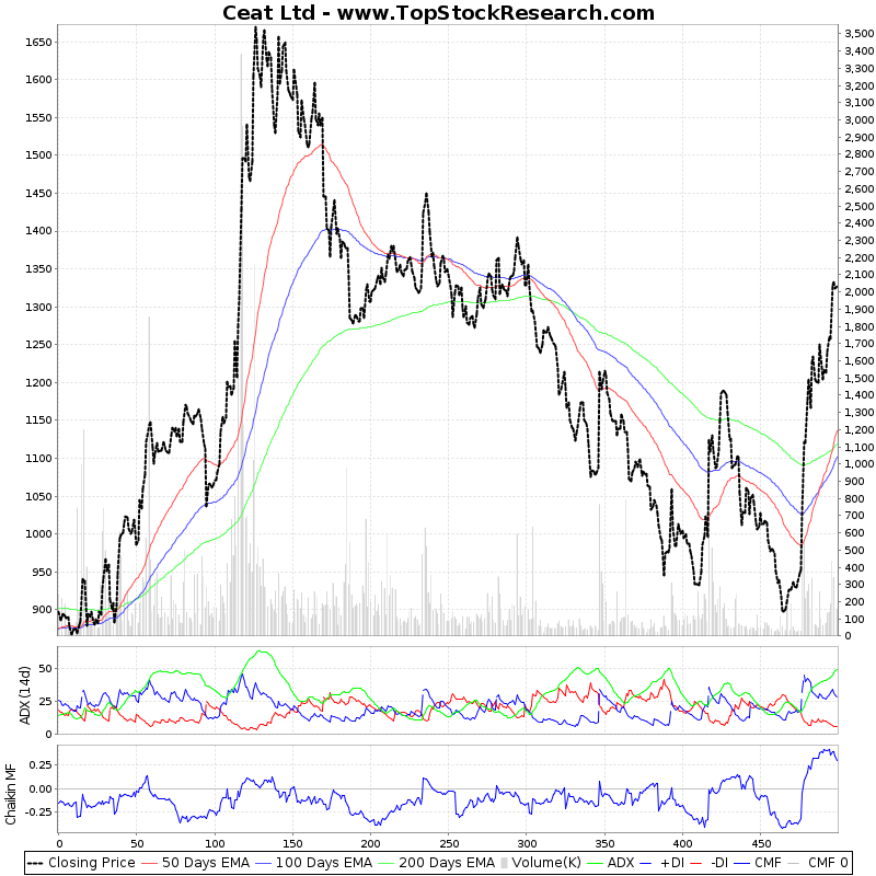TwoYearTechChart of Ceat Ltd