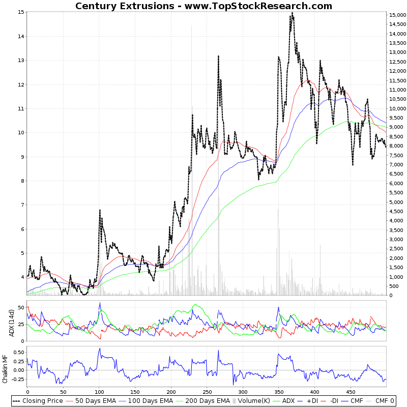 TwoYearTechChart of Century Extrusions