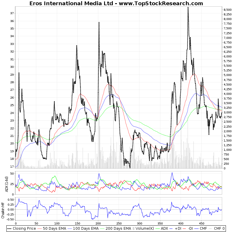 TwoYearTechChart of Eros International Media Ltd