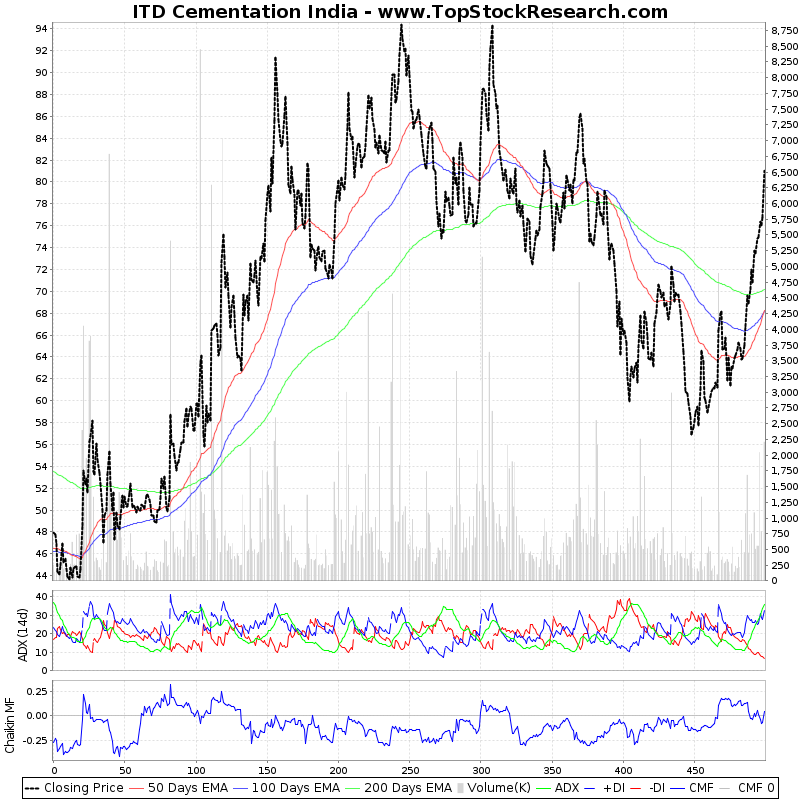 TwoYearTechChart of ITD Cementation India
