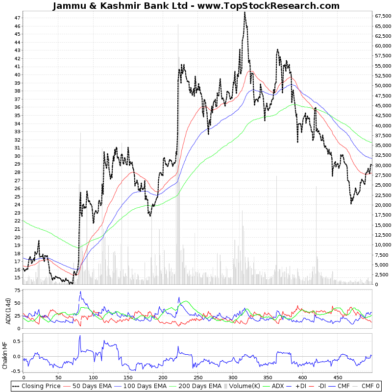 TwoYearTechChart of Jammu Kashmir Bank Ltd