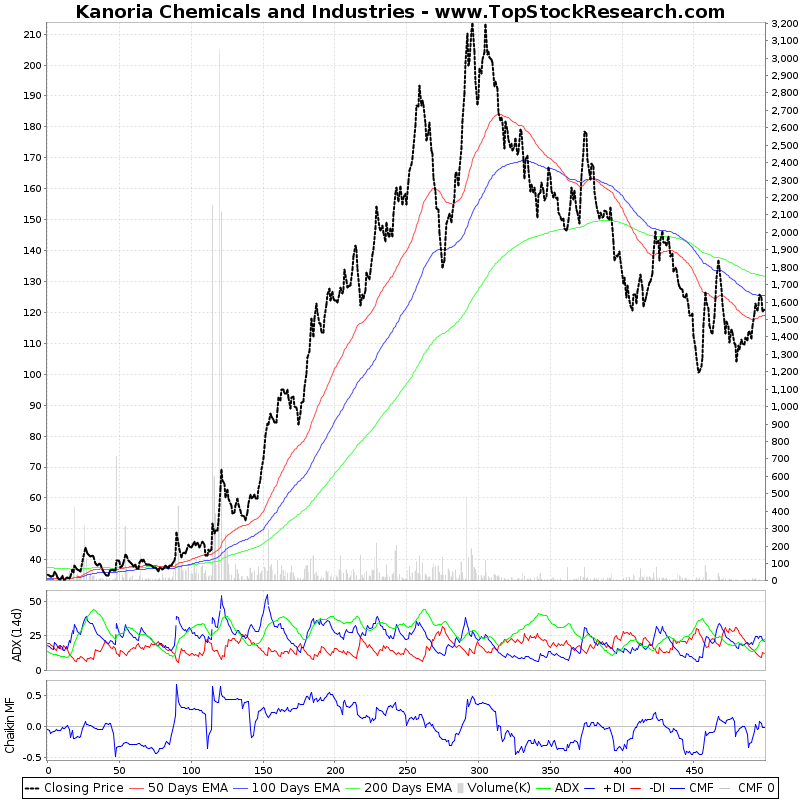 TwoYearTechChart of Kanoria Chemicals and Industries