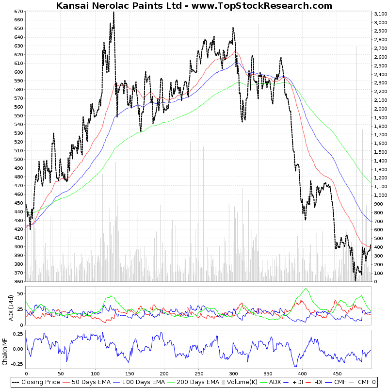 TwoYearTechChart of Kansai Nerolac Paints Ltd