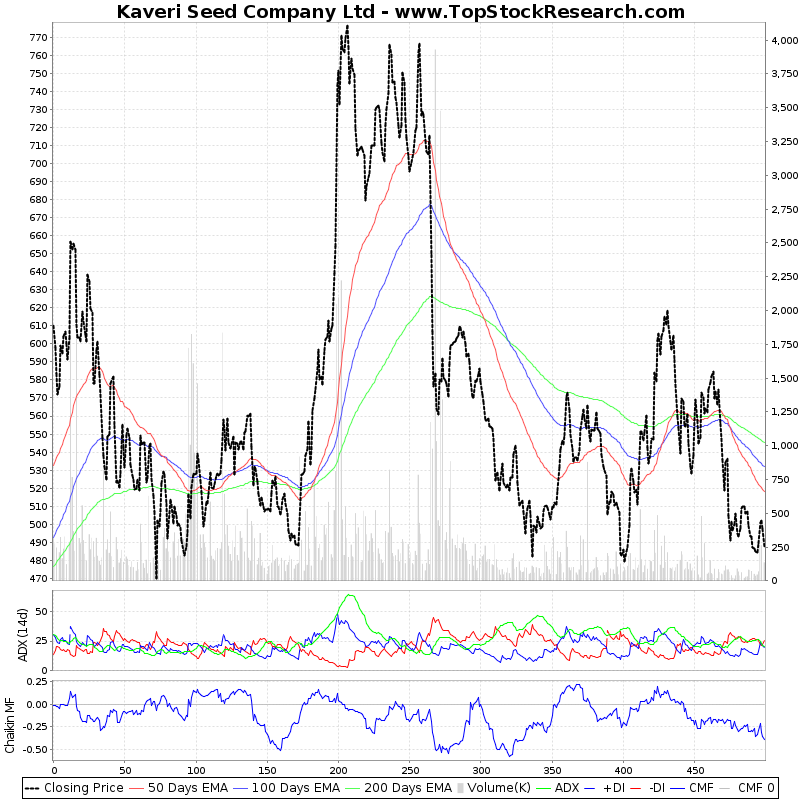 TwoYearTechChart of Kaveri Seed Company Ltd