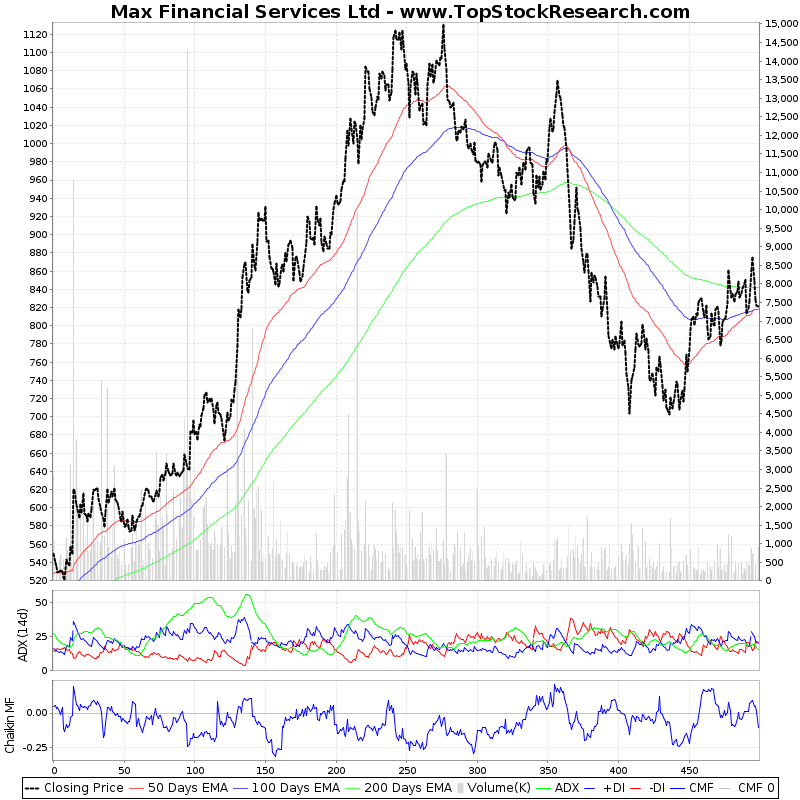 TwoYearTechChart of Max Financial Services Ltd
