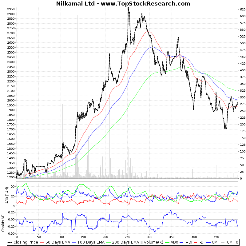 TwoYearTechChart of Nilkamal Ltd