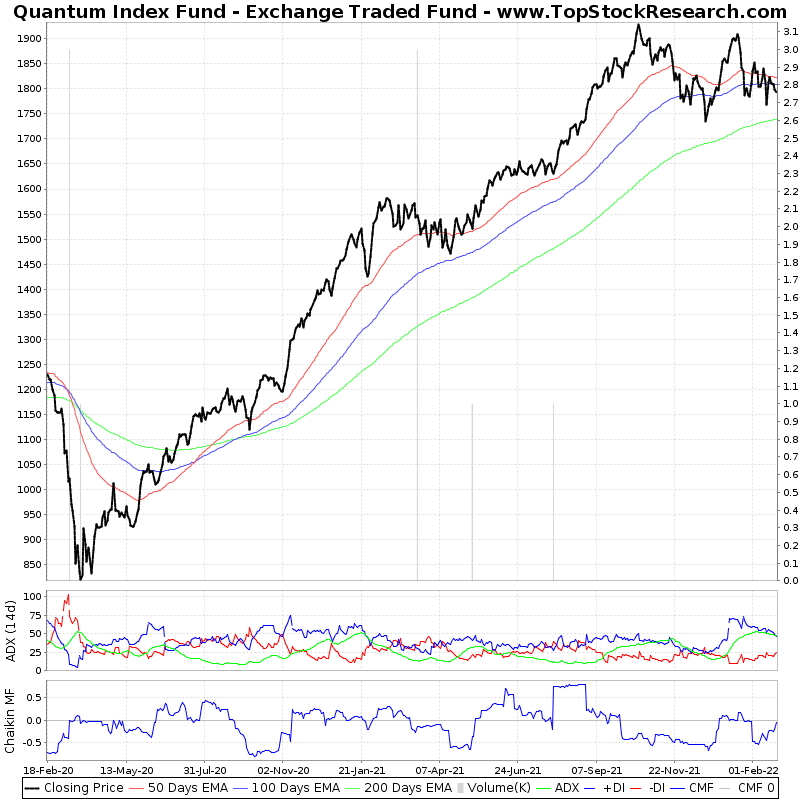 TwoYearTechChart of Quantum Index Fund Exchange Traded Fund