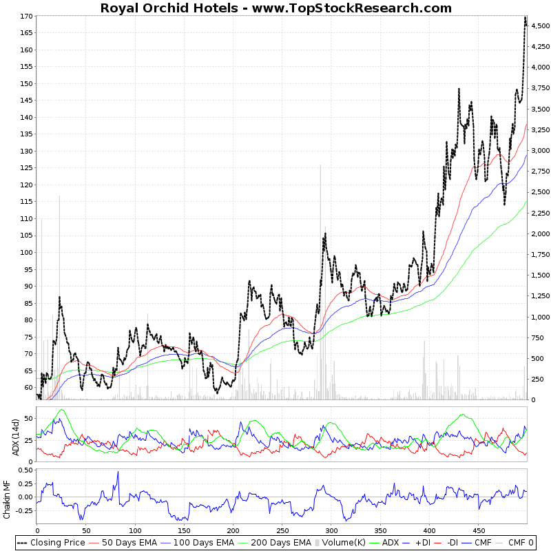 TwoYearTechChart of Royal Orchid Hotels