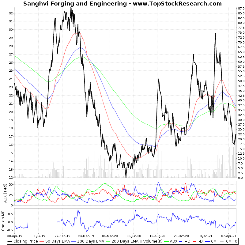 TwoYearTechChart of Sanghvi Forging and Engineering