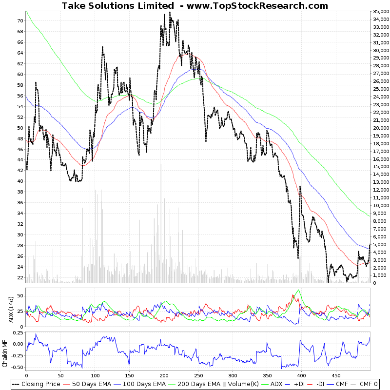 TwoYearTechChart of Take Solutions Limited