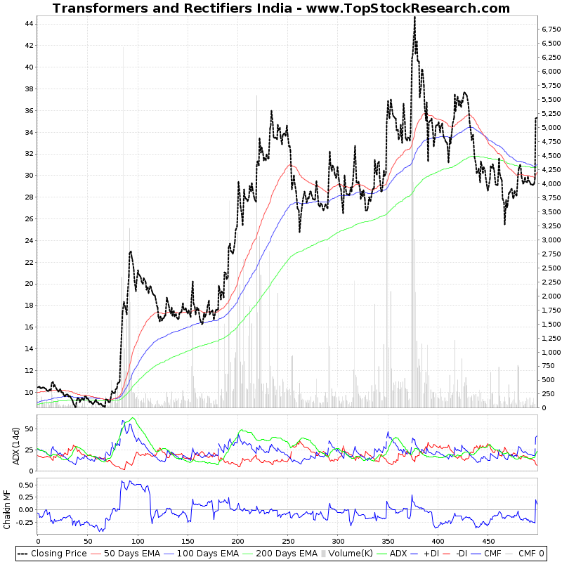 TwoYearTechChart of Transformers and Rectifiers India