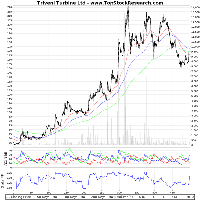TwoYearTechChart of Triveni Turbine Ltd