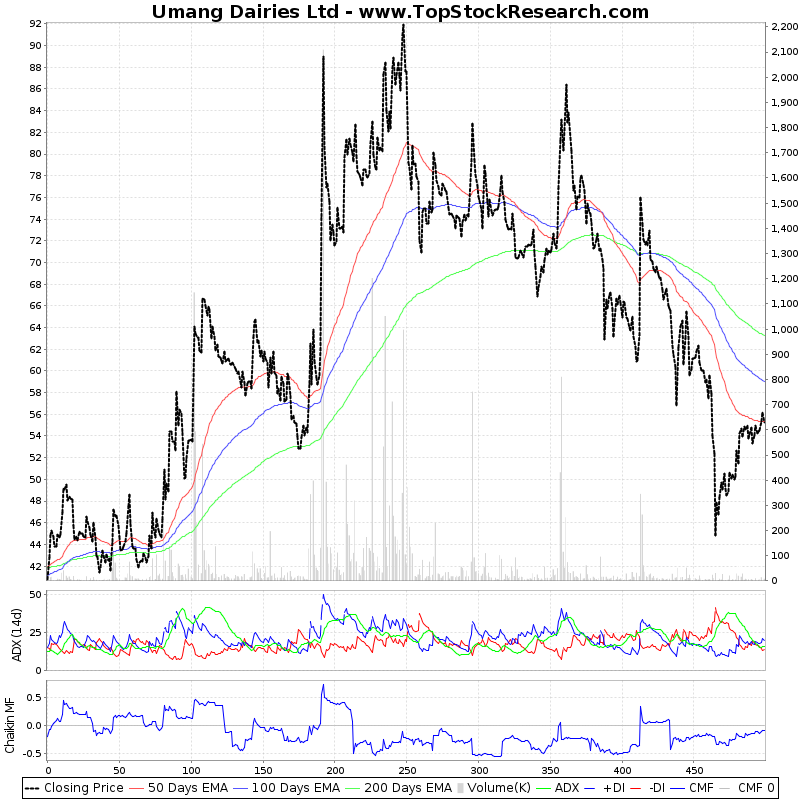 TwoYearTechChart of Umang Dairies Ltd