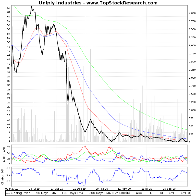 TwoYearTechChart of Uniply Industries