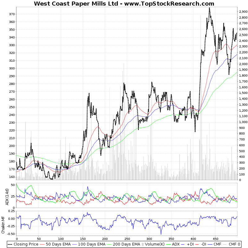 TwoYearTechChart of West Coast Paper Mills Ltd