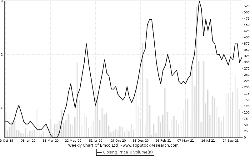 weekly Chart for Emco Ltd