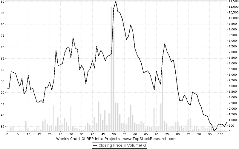 weekly Chart for RPP Infra Projects