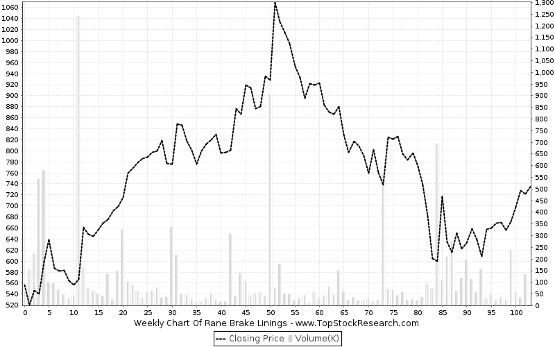 weekly Chart for Rane Brake Linings